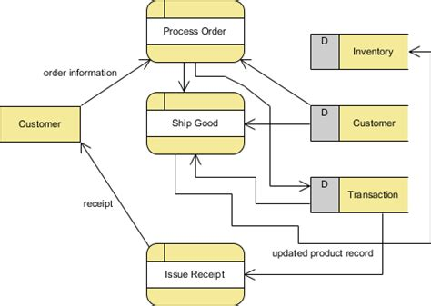 make dfd diagram tutorial on how to draw a data flow diagram dfd