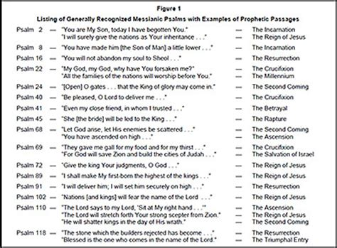 samal genesis meaning prophecy in the psalms coming and