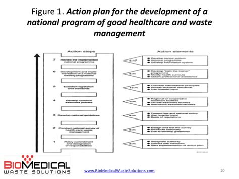 waste management plans template biomedical waste management in hospitals 2014 pdf or ppt