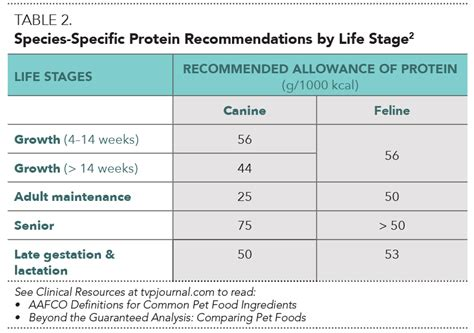 dog nutritional requirements table dog nutritional requirements table nutrition ftempo