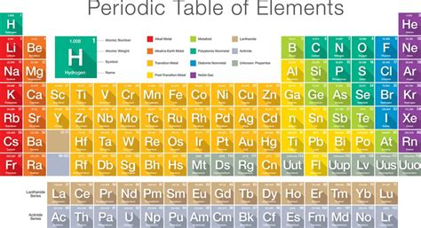 Elemente atoms and elements science legends of learning