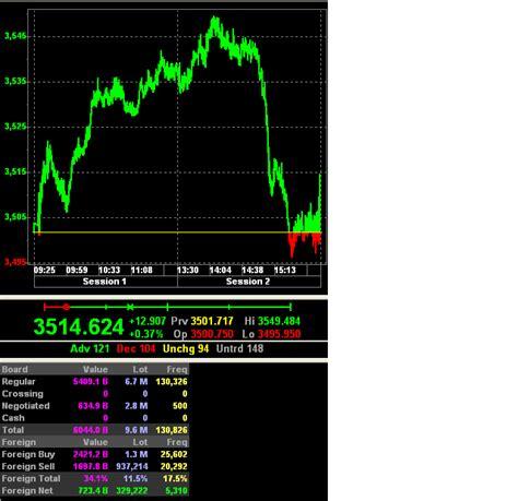 minggu 02 januari 2011 anggun trader ihsg di akhir minggu ke 4 januari 2011