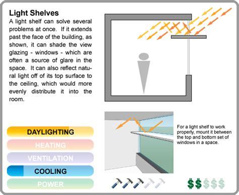 New Home Lighting Design gdc template
