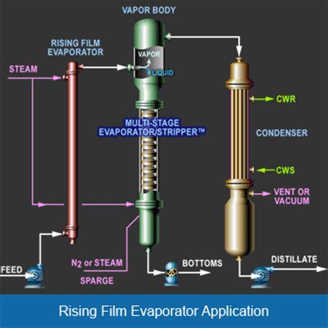 design of multiple effect evaporator pdf artisanrising film evaporators artisan
