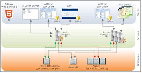 workflow ar caratteristiche tecnologiche