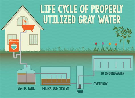 how to make use of gray water in your house care2 causes