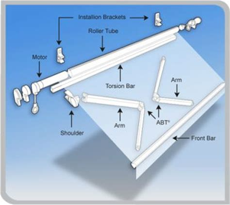 How Do Retractable Awnings Work by Belva Awning And Shade How Does It Work