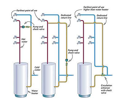 design waterline definition plumbing a hot water loop fine homebuilding