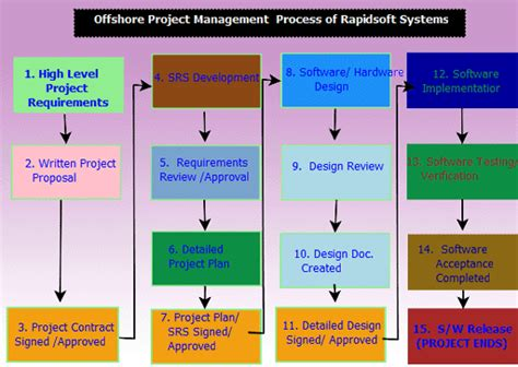 software high level design document template choice image