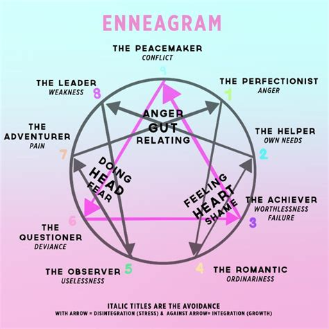 enneagram test your enneagram type can determine how you fall in