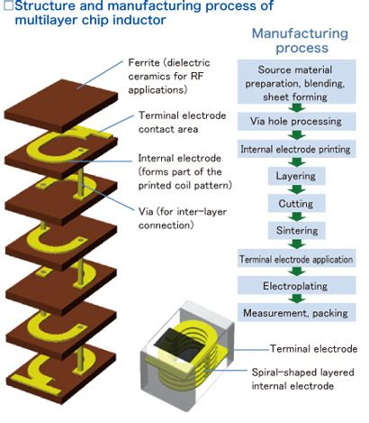 rf difference between wire wound and ceramic chip inductors electrical engineering stack