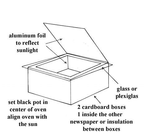 solar oven diagram solar oven cooking preparedness advicepreparedness advice