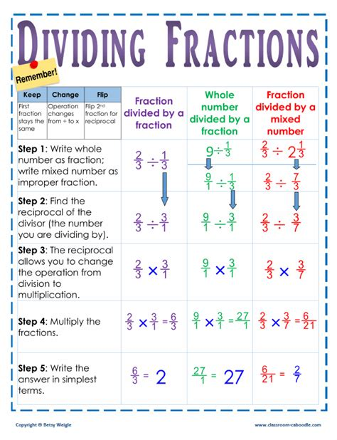 dividing fractions poster for grade 5 classroom caboodle