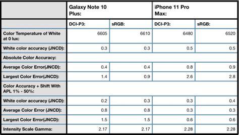 iphone  pro max  galaxy note    depth display