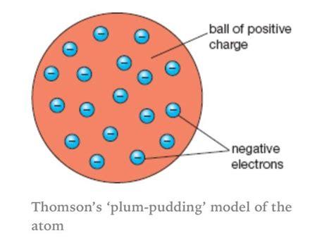 Modèle Du Plum Pudding plum pudding model of an atom school stuff