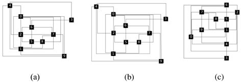 combinatorial algorithms for integrated circuit layout algorithms free text modifying orthogonal drawings for label placement html