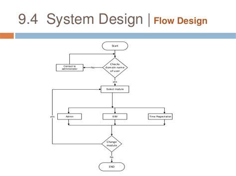 design employee management system dfd diagram employee management system gallery how to