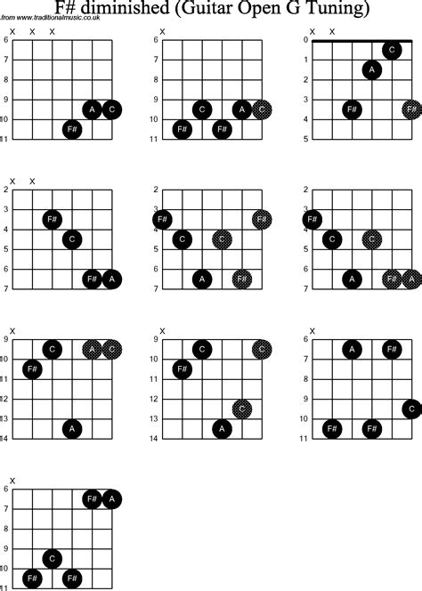 D Diminished Guitar Chord