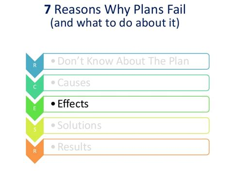 7 Reasons To Read Nonfiction by Why Plans Fail 1 3 13 For Slideshare
