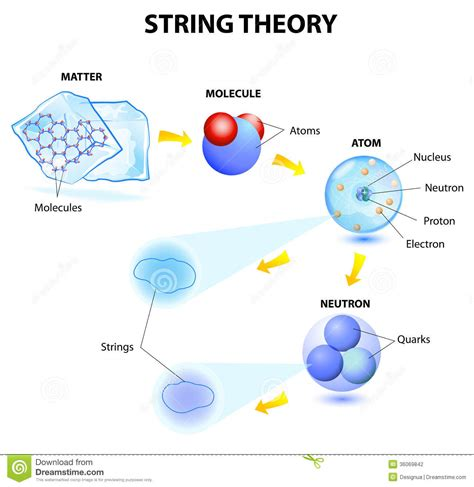 matter and atoms string theory stock photo image of dynamic infinite
