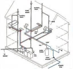 basics for installing plumbing in for new homes