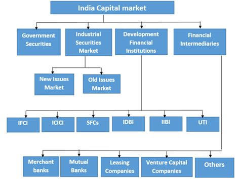 Mba In Capital Markets India by Financial Management Essay Pdf