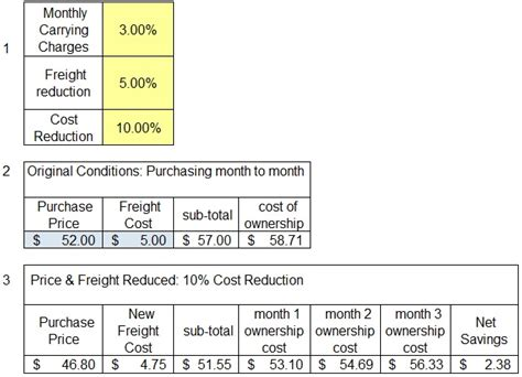 Sle Excel Sheet For Freight Costing Inventory Cost Reduction Driveyoursucce Freight Cost Analysis Template