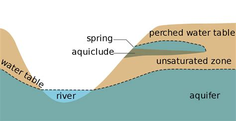 what is a water table water table