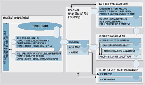 itil vs mof service management standards