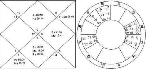 Venus in 6th house marriage annulment