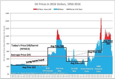 why we can expect cripplingly higher oil prices in the