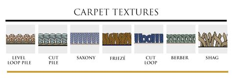 Different Types Of Carpets And Rugs by Carpet Textures Barron S Flooring Design