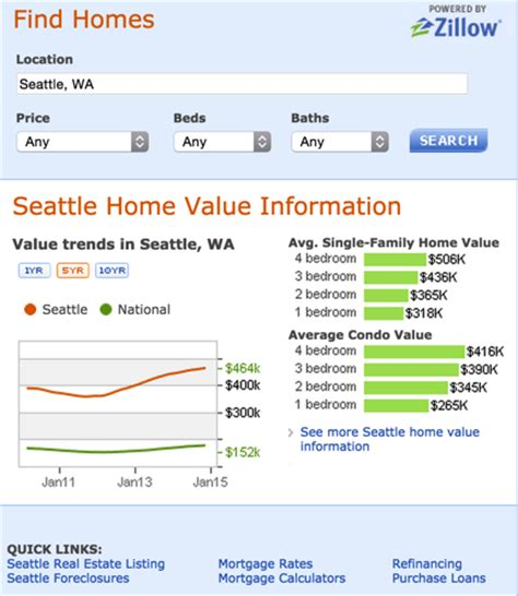 gems 10 zillow widgets to add to your website