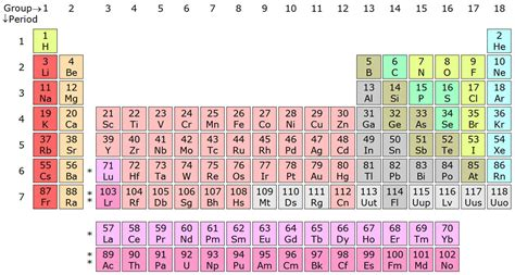 What Are The Rows Of A Periodic Table Called by In The Periodic Table Why Doesn T The 2nd Row