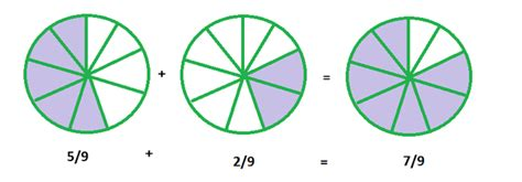 diagram to add fractions adding fractions year 3 fractions