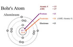 What Is The Number Of Protons In Aluminum Periodic Table Of Elements Malone Science