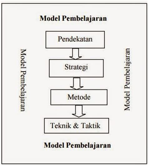 metode pembelajaran tutorial adalah pengertian pendekatan metode teknik model dan strategi