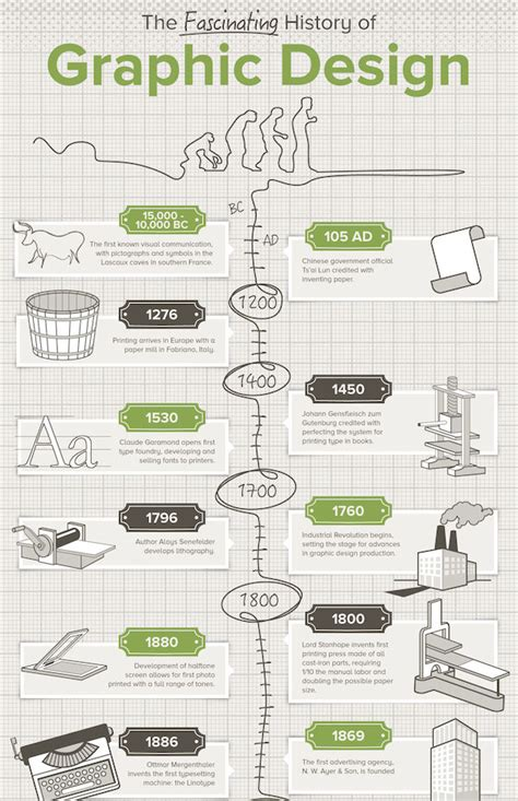 graphics design history timeline infographic the fascinating history and evolution of
