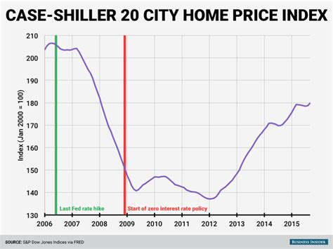 usa home prices at lowest point in more than 10 years 28 charts that show how america changed since the fed gave