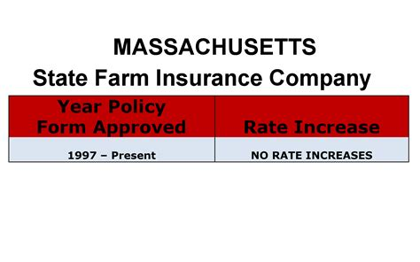 state farm massachusetts state farm car insurance