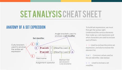 qlik sense set analysis tutorial the magic of set analysis syntax and exles blog