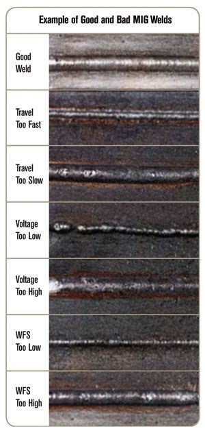 the garage guys guide to welding mastering mig