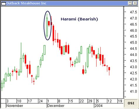 harami candlestick pattern forecasts market trend reversals