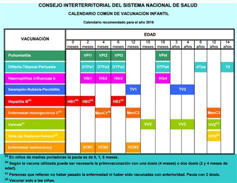 Q Es Calendario Esquema De Inmunizaciones La Enciclopedia Libre