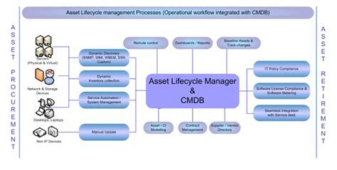 Colorado Technical Mba Technology Management by Asset Management System Daemon Software