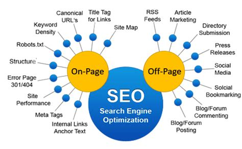 Types Of Seo Services - the 5 most common types of seo services for small