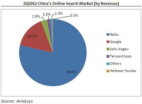 qihoo vs. baidu, which is the better play for china's