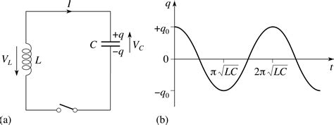 the capacitor in an lc circuit has maximum charge at t 1 pplato flap phys 5 4 ac circuits and electrical oscillations