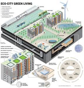 Essay On Cities Of Future With Diagram by Sustainable Solutions To Future