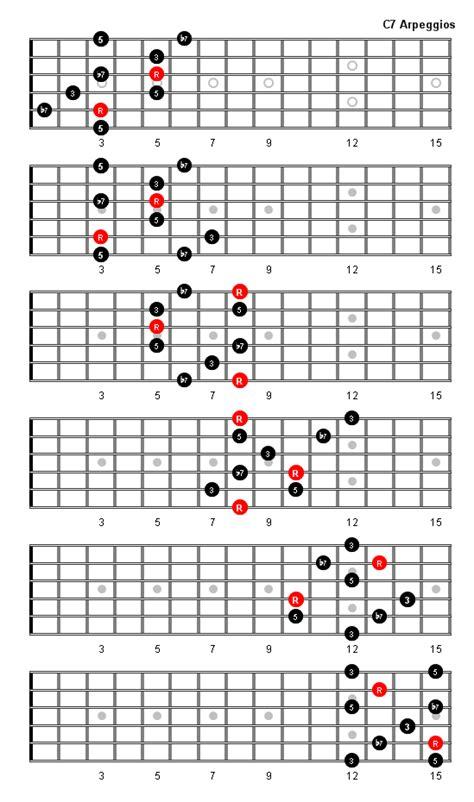 guitar scales diagrams c7 arpeggio patterns and fretboard diagrams for guitar